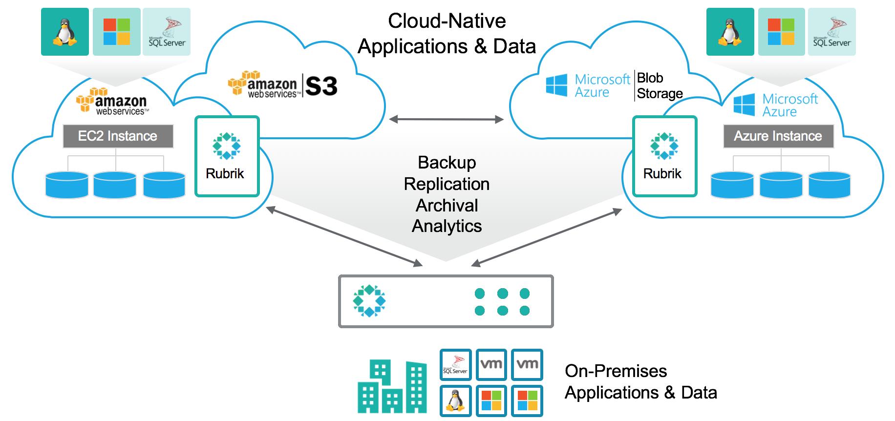 Rubrik Cloud Cluster