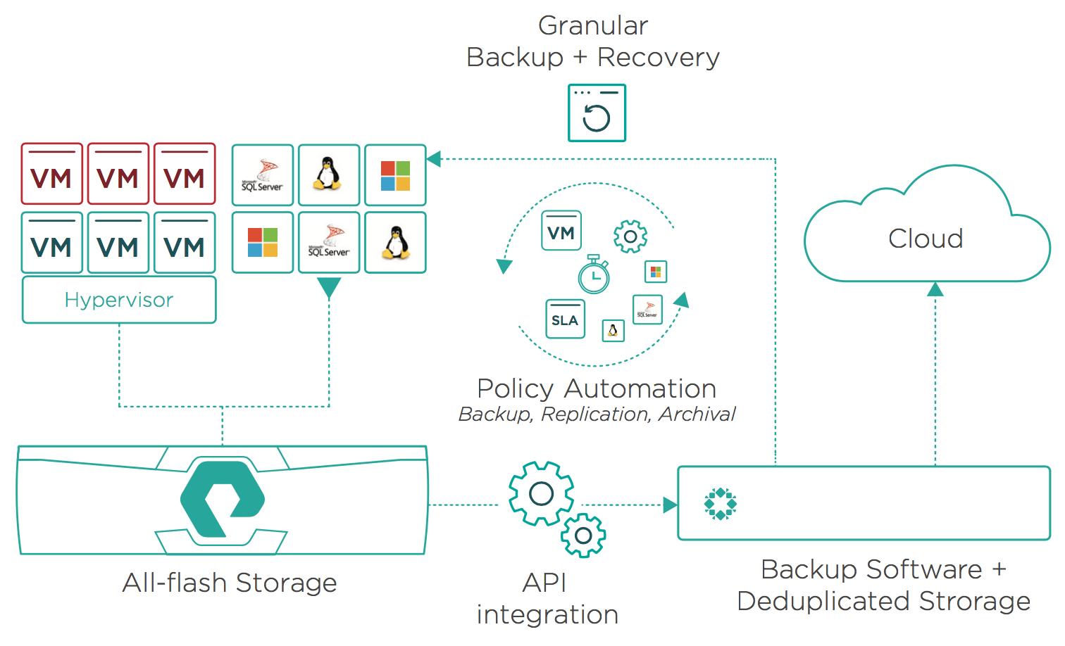 Pure Rubrik API integration